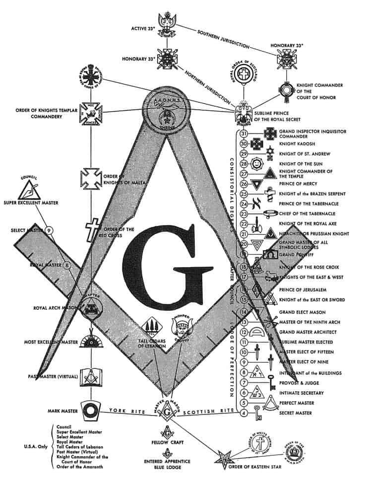 5163070643f3319c83b714661c7c70b0 Illuminati Symbols Masonic Symbols